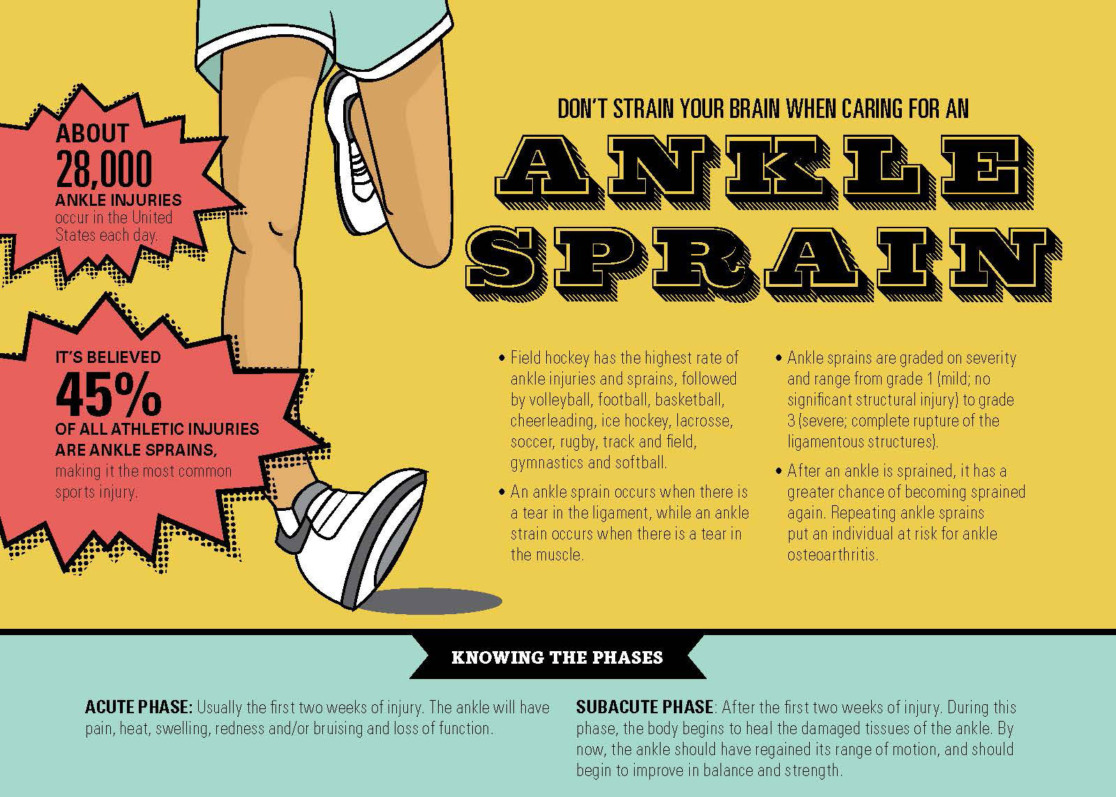 Download ankle sprain handout nata 1betcityfo Gallery