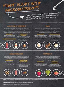 injury nutrition